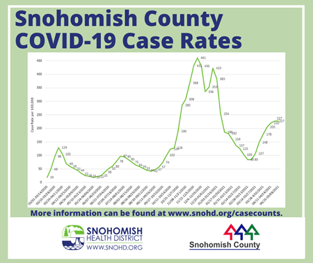 Snohomish County Remains in Phase 3